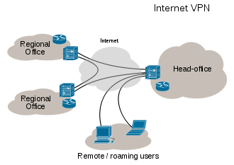 Virtual Private Network Virtual Private Network Client Configuration